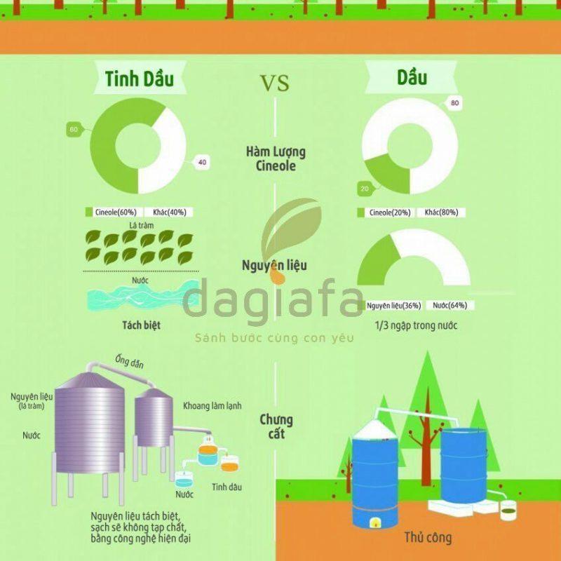 Dầu tràm và tinh dầu tràm khác nhau như thế nào